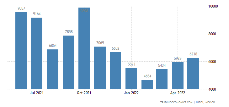 Mexico Imports of Flours, Meals & Pellets