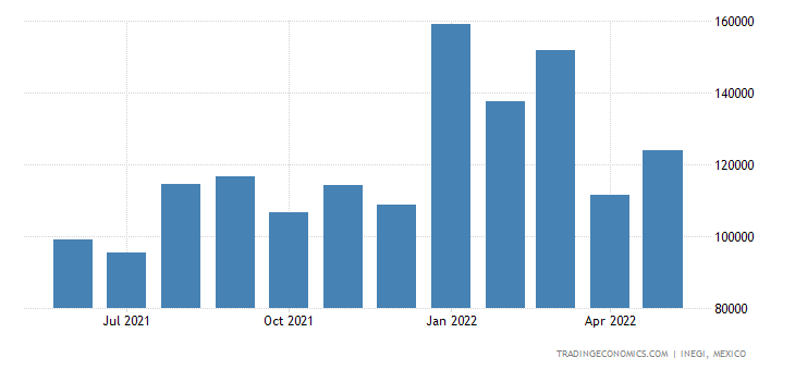 Mexico Imports of Footwear, Gaiters & The Like, Parts Of