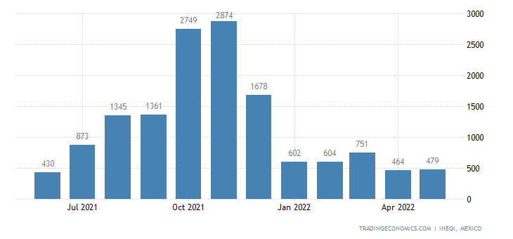 Mexico Imports of Footwear Not Elsewhere Speied Or In