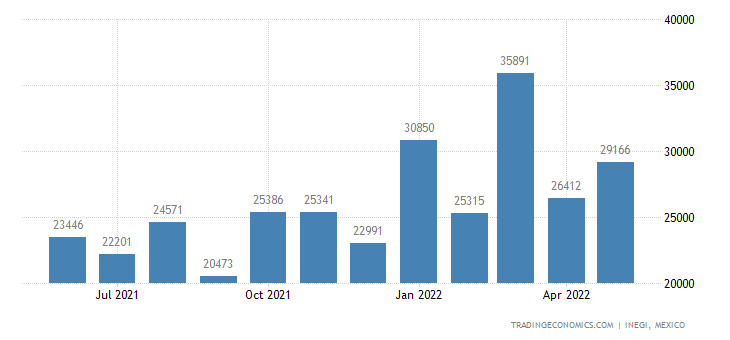 Mexico Imports of Footwear, With Rubber Soles, Plastics,