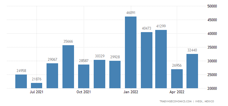 Mexico Imports of Footwear, With Rubber Soles & Uppers