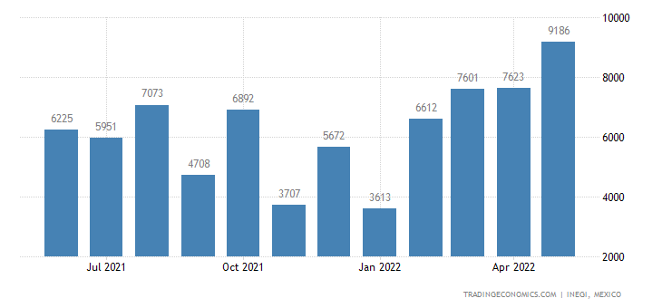Mexico Imports of Fruit Juices & Vegetable Juices, Not F