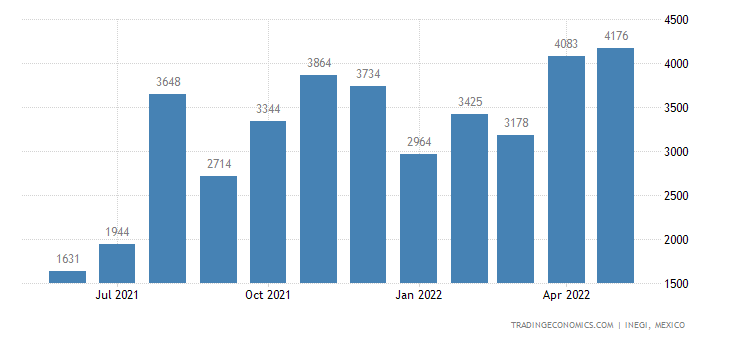 Mexico Imports of Fruit & Nuts, Whether Not Sweetened, F