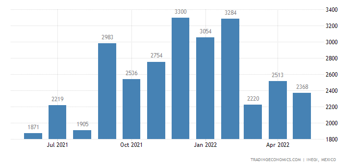 Mexico Imports of Furnishing Articles of Textile Materia
