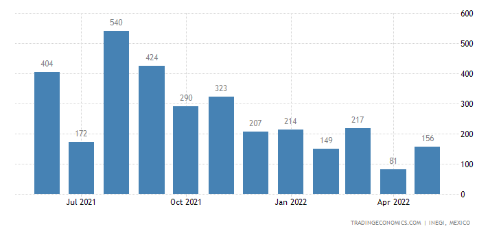 Mexico Imports of Furskins & Artificial Fur, Manufacture
