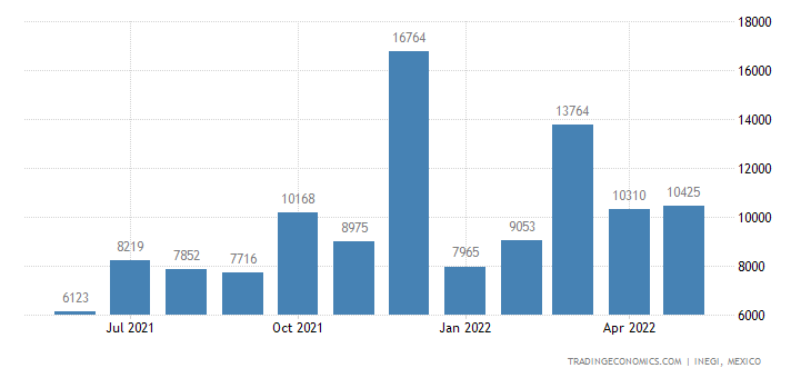 Mexico Imports of Garments Nesoi, Knitted Or Crocheted