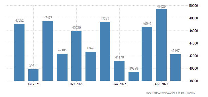 Mexico Imports of Gas, Liquid Or Electricity Supply Or P