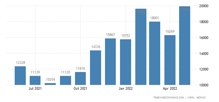 Mexico Imports of Glass Containers For Conveyance Or Pac