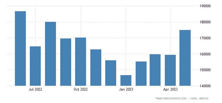 Mexico Imports of Glass & Glassware