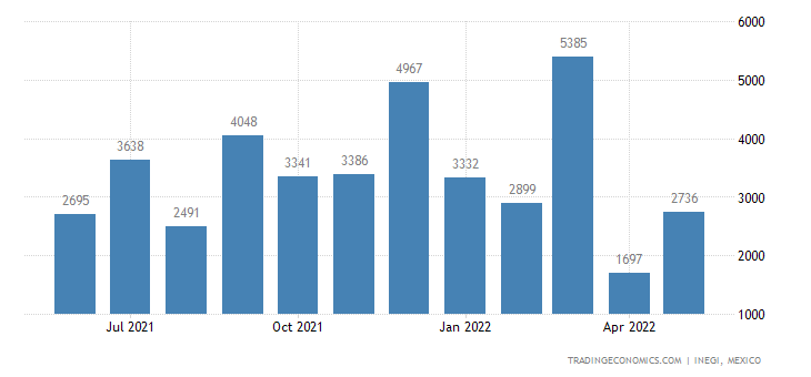 Mexico Imports of Glass Paving Blocks, Etc For Building