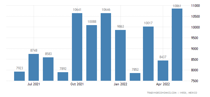 Mexico Imports of Glassware For Table, Kitchen, Toilet,