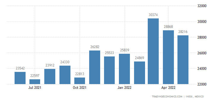 Mexico Imports of Glaziers Putty, Caulking Compounds, Ot