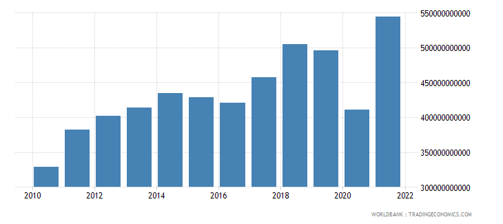 mexico imports of goods and services bop us dollar wb data