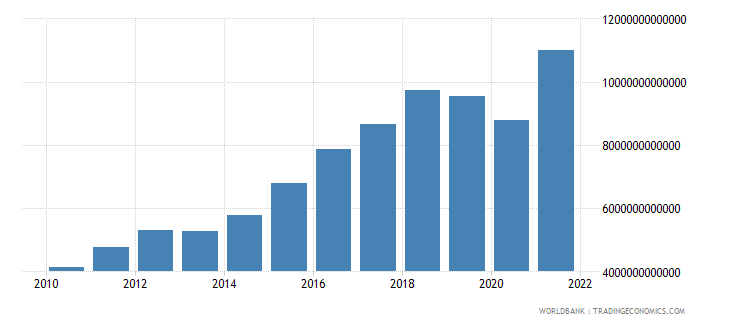 mexico imports of goods and services current lcu wb data