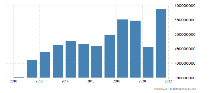 mexico imports of goods services and income bop us dollar wb data