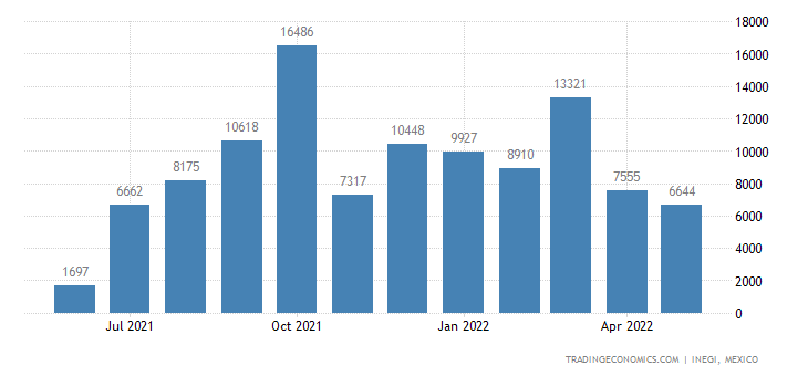 Mexico Imports of Grain Sorghum