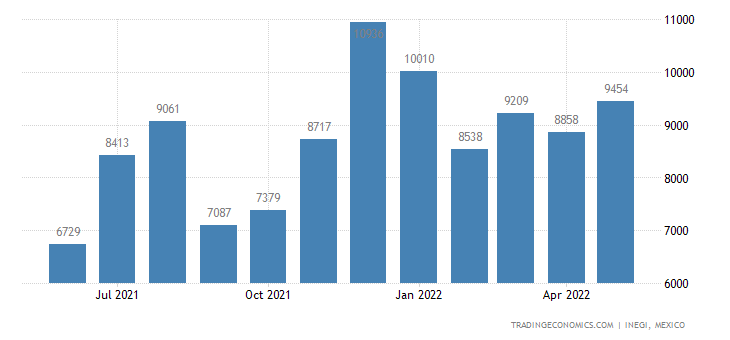 Mexico Imports of Hand-operated Spanners & Wrenches