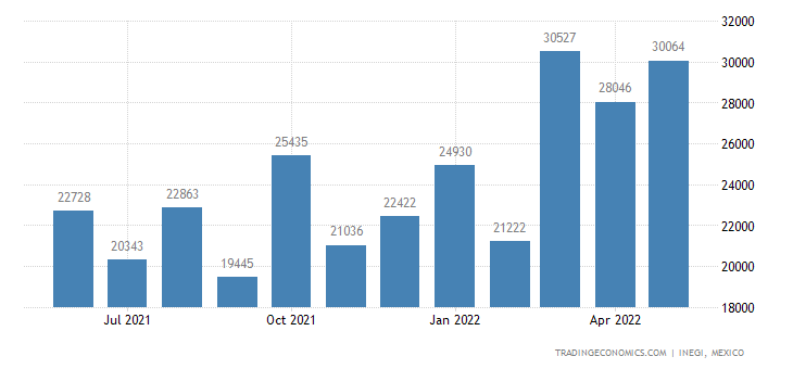 Mexico Imports of Harvesting Or Threshing Machines, Gras