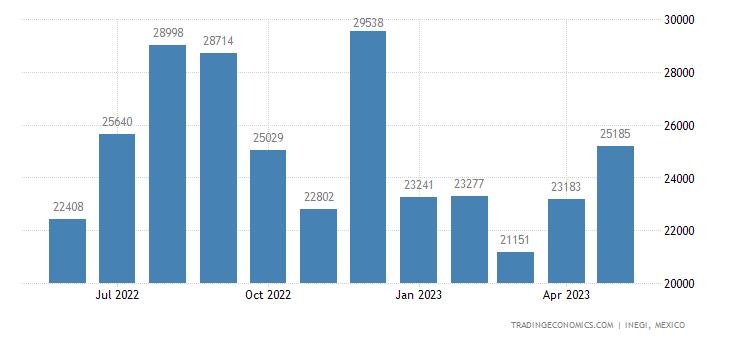 Mexico Imports of Headgear & Parts Thereof
