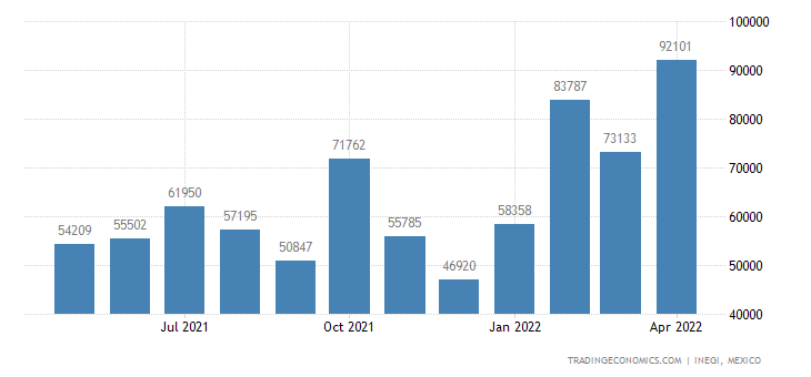 Mexico Imports of Heterocyclic Comp With Nitrogen