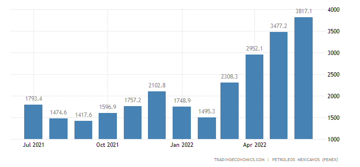 Mexico Imports of Hydrocarbons
