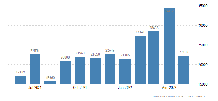 Mexico Imports of Industrial Monocarboxylic Fatty Acids