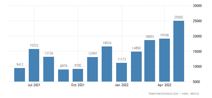 Mexico Imports of Industrial Or Laboratory Furnaces & Ov