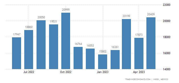 Mexico Imports of Inorganic Acids Nesoi & Inorganic Oxyg
