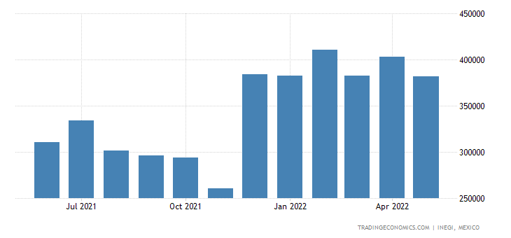 Mexico Imports of Inorganic Chems, Organic