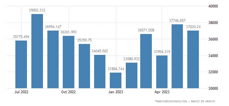 Mexico Imports of Intermediate Goods, Non-oil