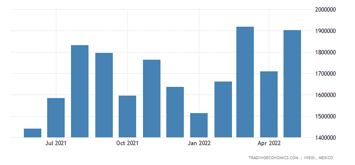 Mexico Imports of Iron & Steel