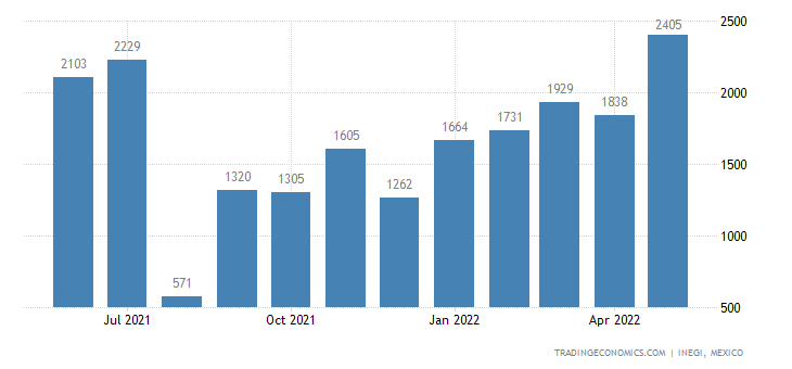 Mexico Imports of Jams, Fruit Jellies, Marmalades, Etc