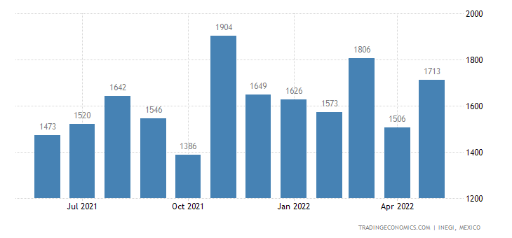 Mexico Imports of Labels, Badges & Similar Articles of T