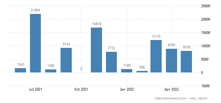 Mexico Imports of Lead Ores & Concentrates