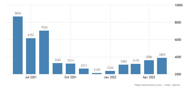 Mexico Imports of Lead, Unwrought