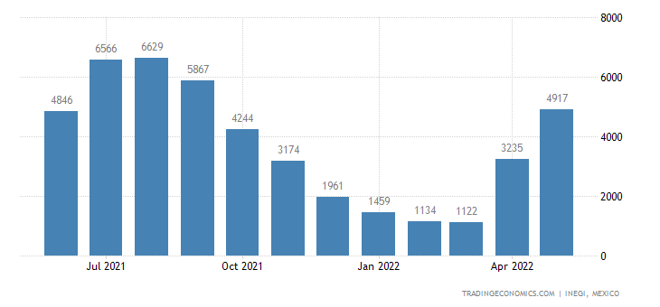 Mexico Imports of Lettuce & Chicory, Fresh Or Chilled