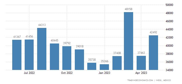 Mexico Imports of Lubricating Preparations, Antirust Etc