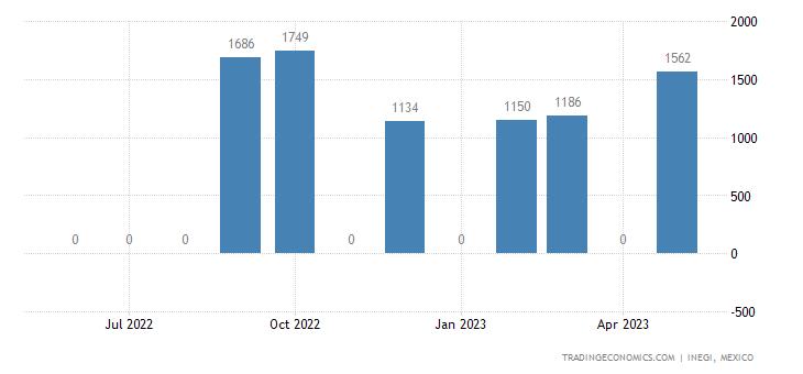 Mexico Imports of M-xylene M-xylene