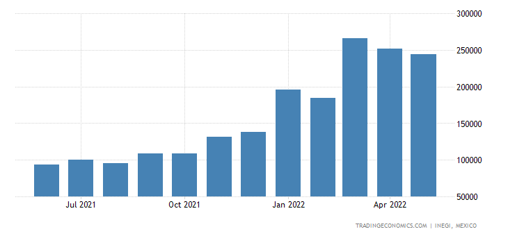 Mexico Imports of Machinery For Treatment of Materials B