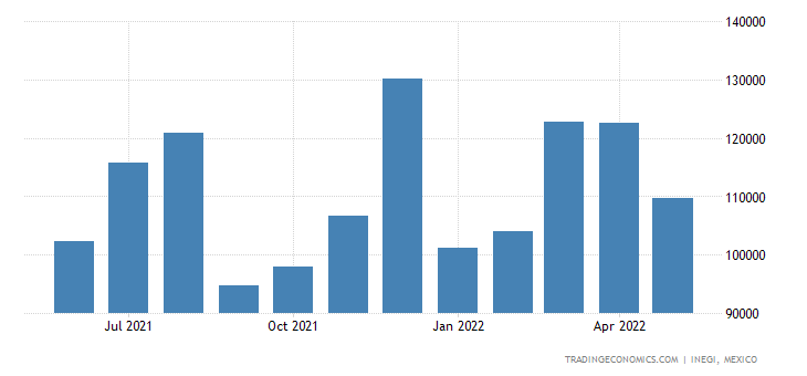 Mexico Imports of Machinery For Working Rubber Or Plasti