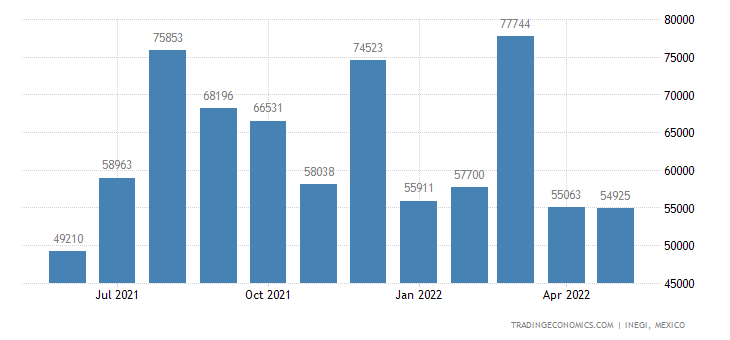 Mexico Imports of Machines For Dishwashing, Cleaning, Dr