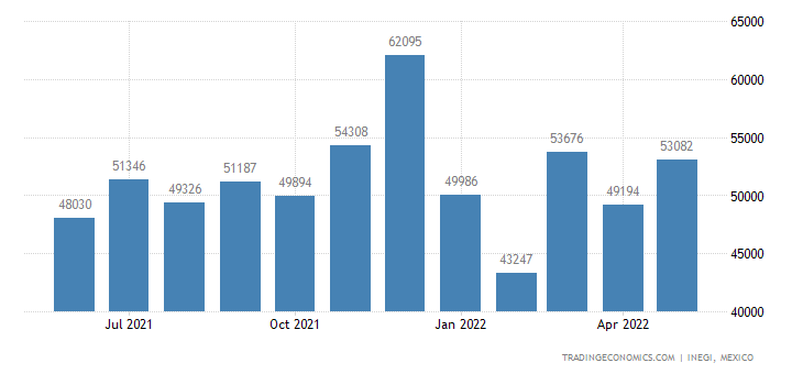 Mexico Imports of Made-up Articles of Textile Materials
