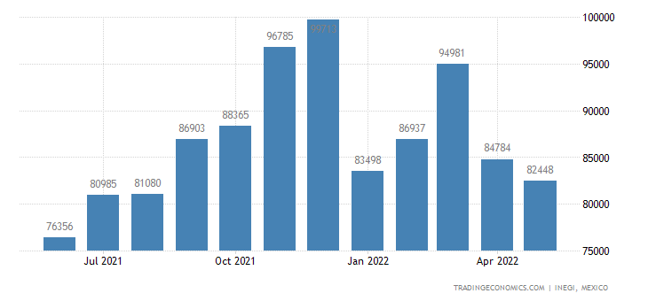 Mexico Imports of Made-up Textile Articles Nesoi, Worn C
