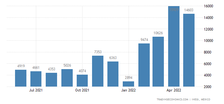 Mexico Imports of Magnesium & Articles Thereof Incl Wast