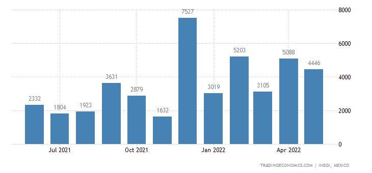 Mexico Imports of Manganese Ores & Concentrates