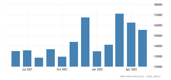 Mexico Imports of Measuring Or Checking Instr. Applianc