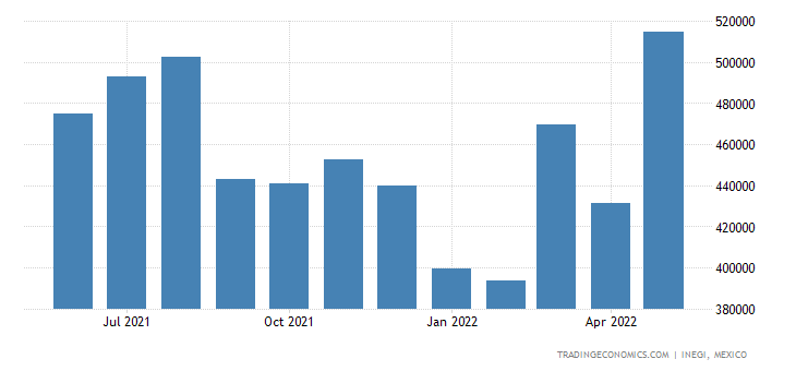 Mexico Imports of Meat & Edible Meat Offal