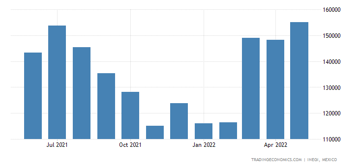 Mexico Imports of Meat & Edible Offal of Poultry | 2019 | Data | Chart