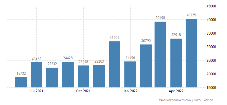 Mexico Imports of Mens Or Boys Suits, Ensembles, Jackets