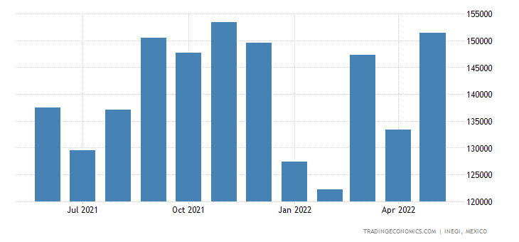 Mexico Imports of Microphones & Stands, Loudspeakers, He